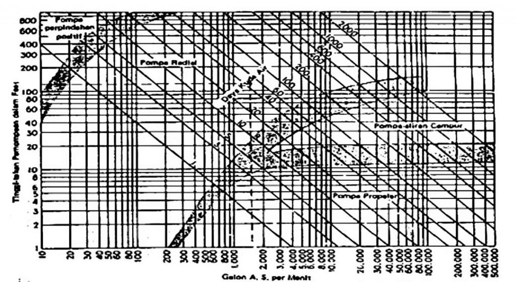 Diagram-pemilihan-pompa