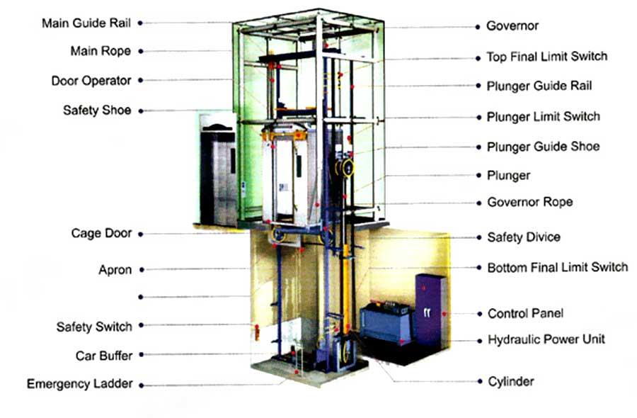 Control Panel Lift (abtech-lift.com)